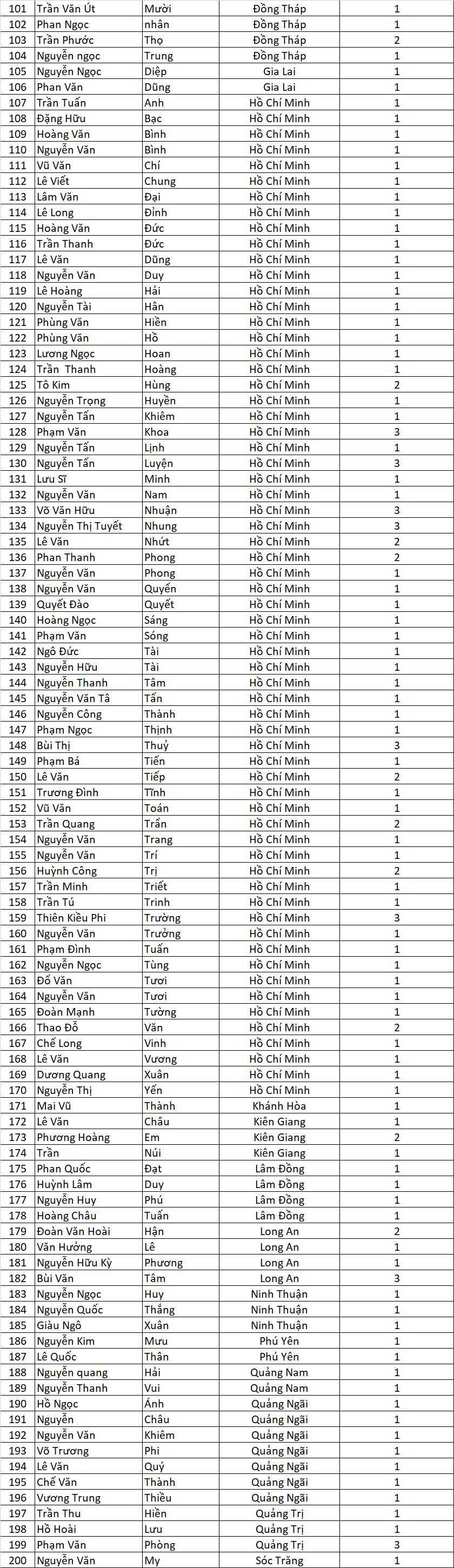 Danh sach ctkm TVSB dot 2
