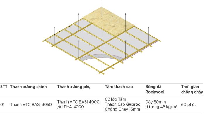 các loại trần thạch cao theo chức năng
