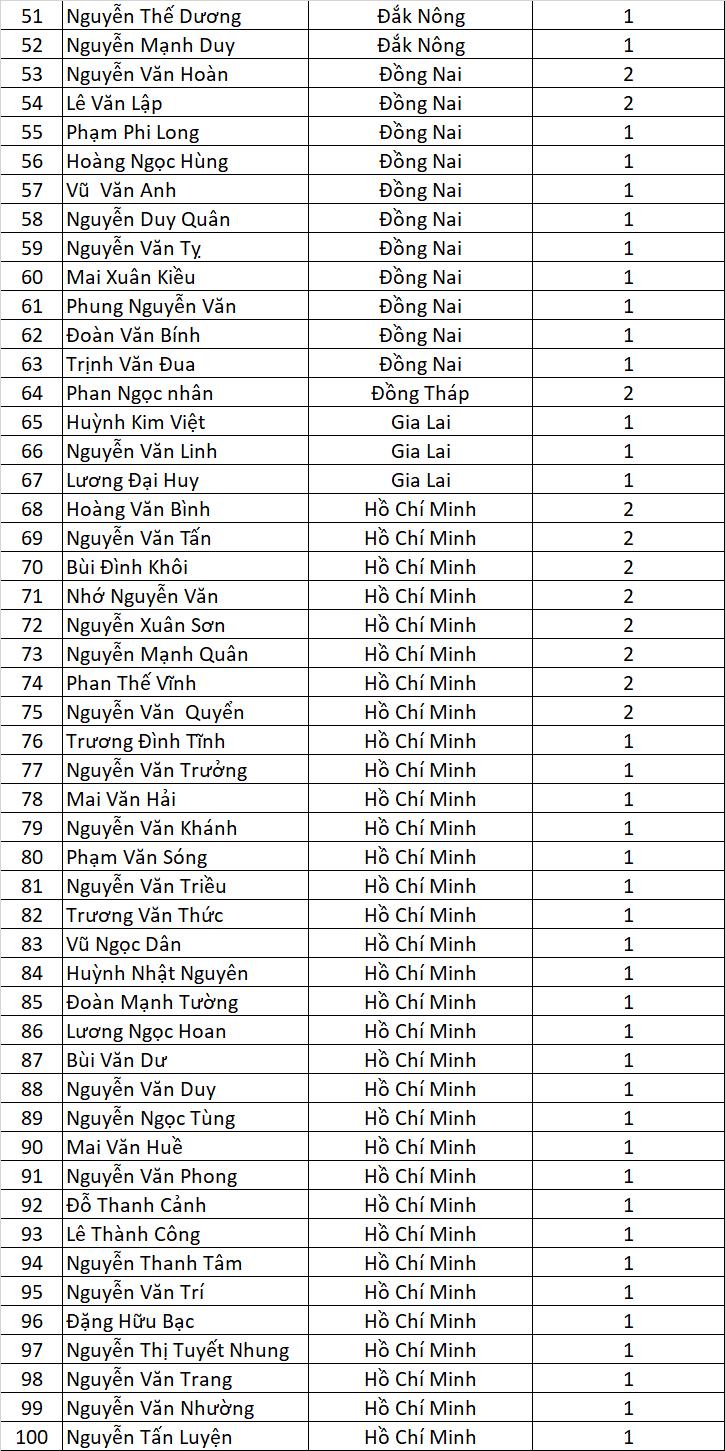 Danh sach Tran Vang Sung Bac dot 1